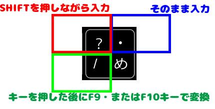 20150610 Word function key03